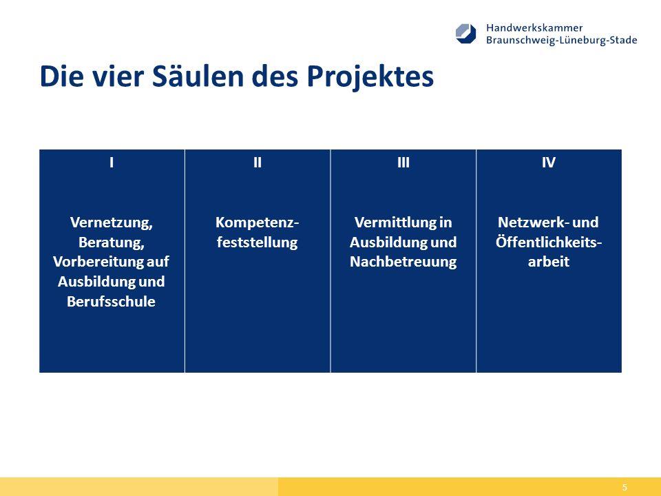 Die vier Säulen des Projektes 5 I Vernetzung, Beratung, Vorbereitung auf Ausbildung und Berufsschule II Kompetenz- feststellung III Vermittlung in Aus