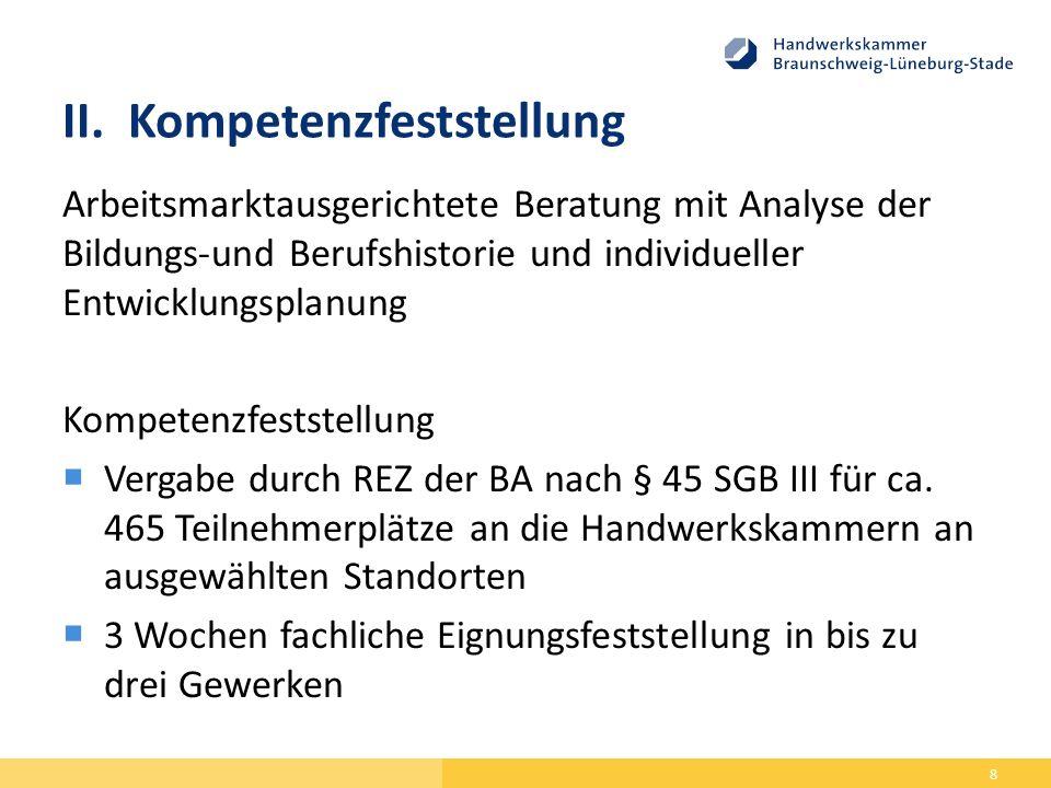 II.Kompetenzfeststellung Arbeitsmarktausgerichtete Beratung mit Analyse der Bildungs-und Berufshistorie und individueller Entwicklungsplanung Kompetenzfeststellung  Vergabe durch REZ der BA nach § 45 SGB III für ca.