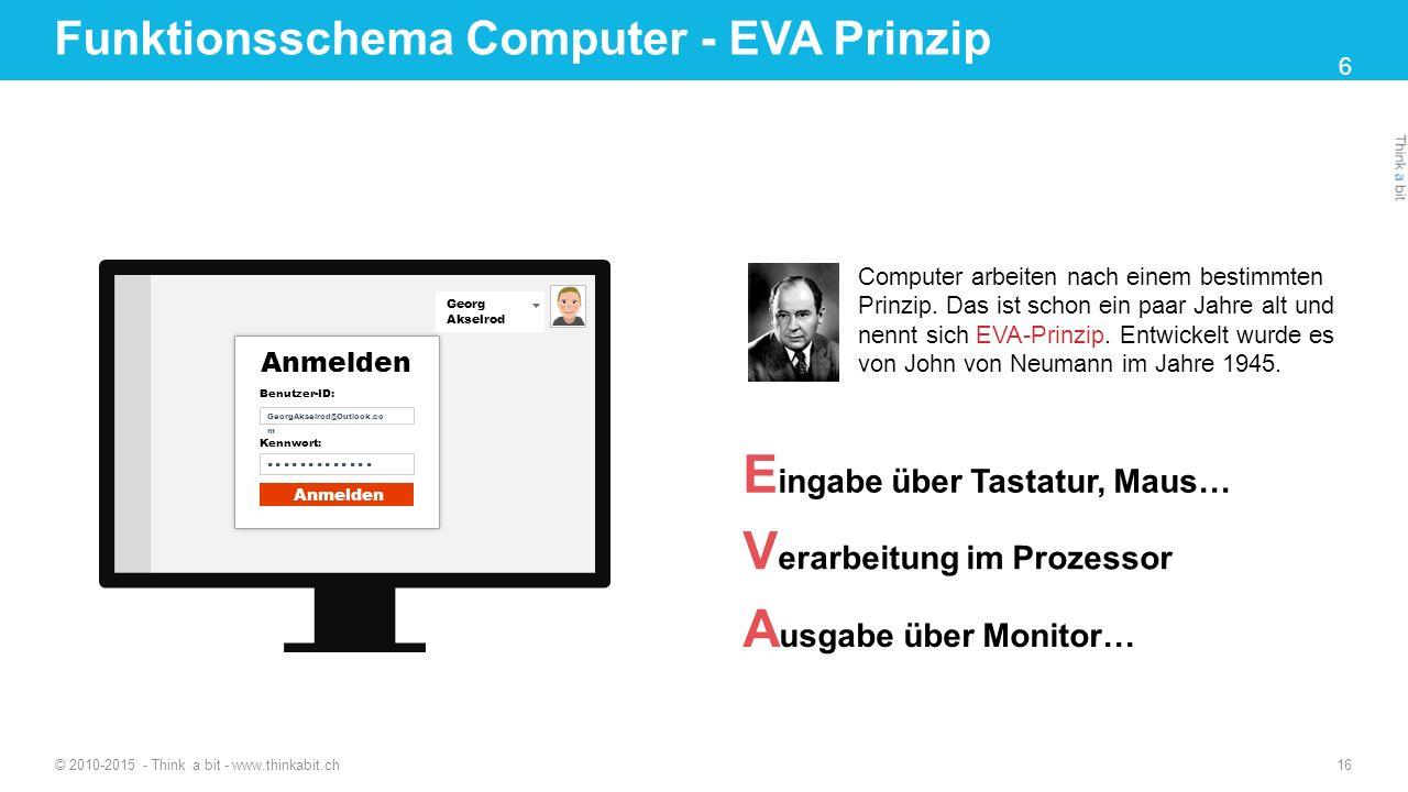 A usgabe über Monitor… Funktionsschema Computer - EVA Prinzip E ingabe über Tastatur, Maus… V erarbeitung im Prozessor Computer arbeiten nach einem be