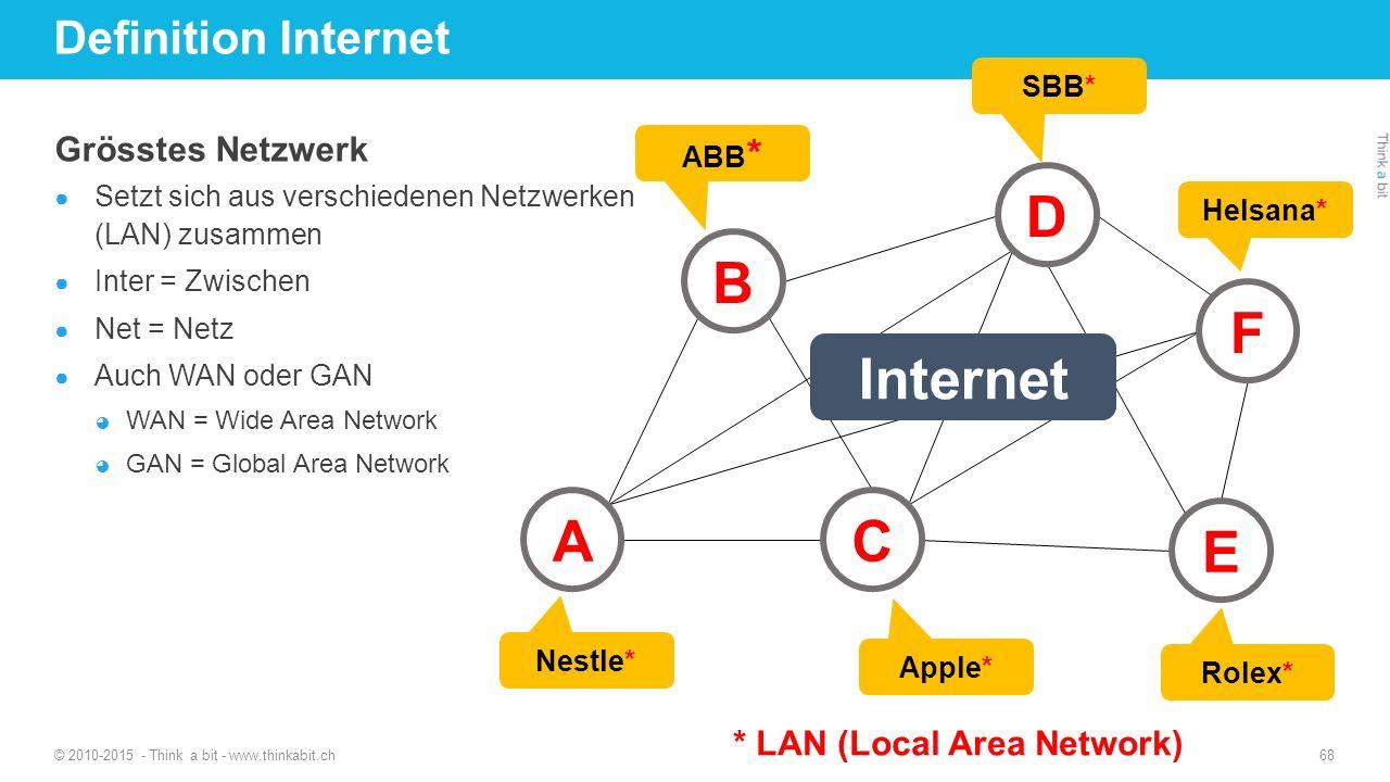 Definition Internet Grösstes Netzwerk ● Setzt sich aus verschiedenen Netzwerken (LAN) zusammen ● Inter = Zwischen ● Net = Netz ● Auch WAN oder GAN ◕ WAN = Wide Area Network ◕ GAN = Global Area Network © 2010-2015 - Think a bit - www.thinkabit.ch 68 B E C A D F ABB * SBB* Nestle* Apple* Rolex* Helsana* Internet * LAN (Local Area Network)