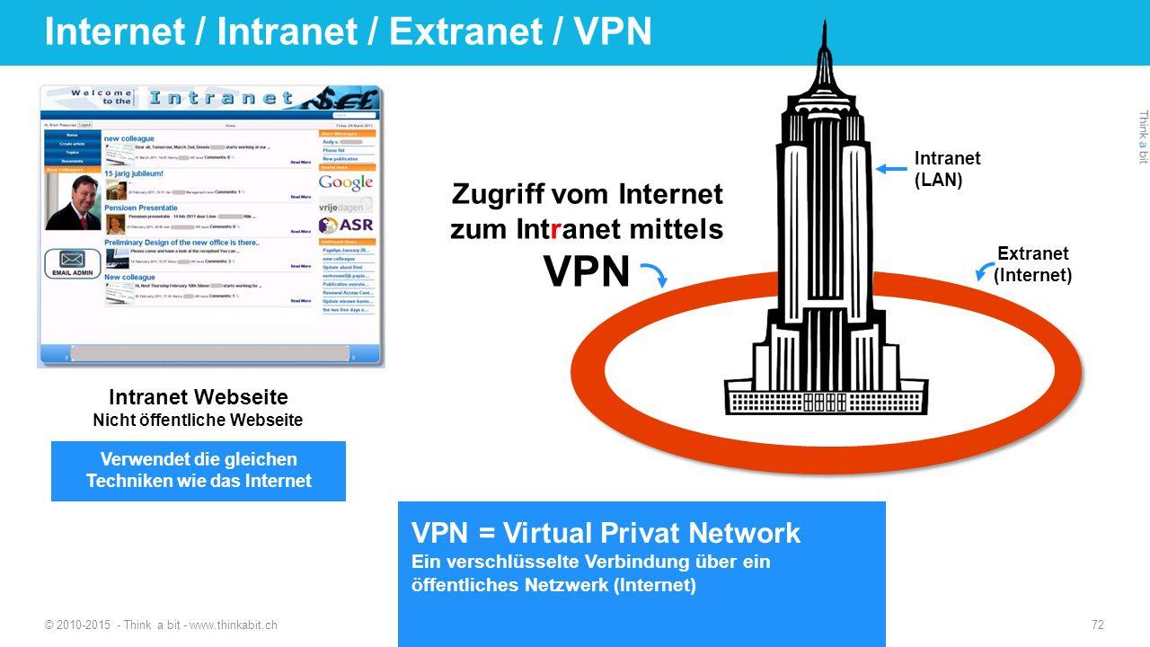 Internet / Intranet / Extranet / VPN Extranet (Internet) Zugriff vom Internet zum Intranet mittels VPN VPN = Virtual Privat Network Ein verschlüsselte Verbindung über ein öffentliches Netzwerk (Internet) © 2010-2015 - Think a bit - www.thinkabit.ch Intranet Webseite Nicht öffentliche Webseite 72 Intranet (LAN) Verwendet die gleichen Techniken wie das Internet