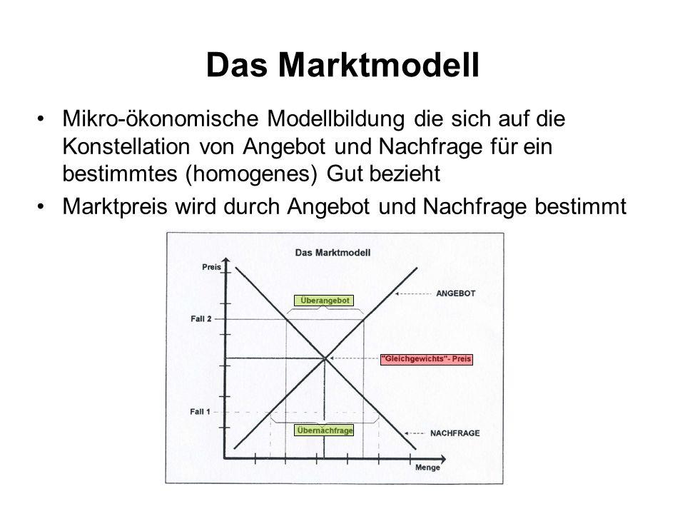 Das Marktmodell Mikro-ökonomische Modellbildung die sich auf die Konstellation von Angebot und Nachfrage für ein bestimmtes (homogenes) Gut bezieht Ma