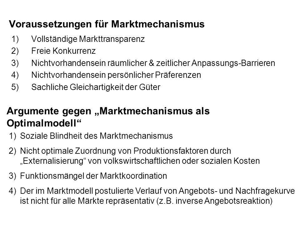 Voraussetzungen für Marktmechanismus 1)Vollständige Markttransparenz 2)Freie Konkurrenz 3)Nichtvorhandensein räumlicher & zeitlicher Anpassungs-Barrie