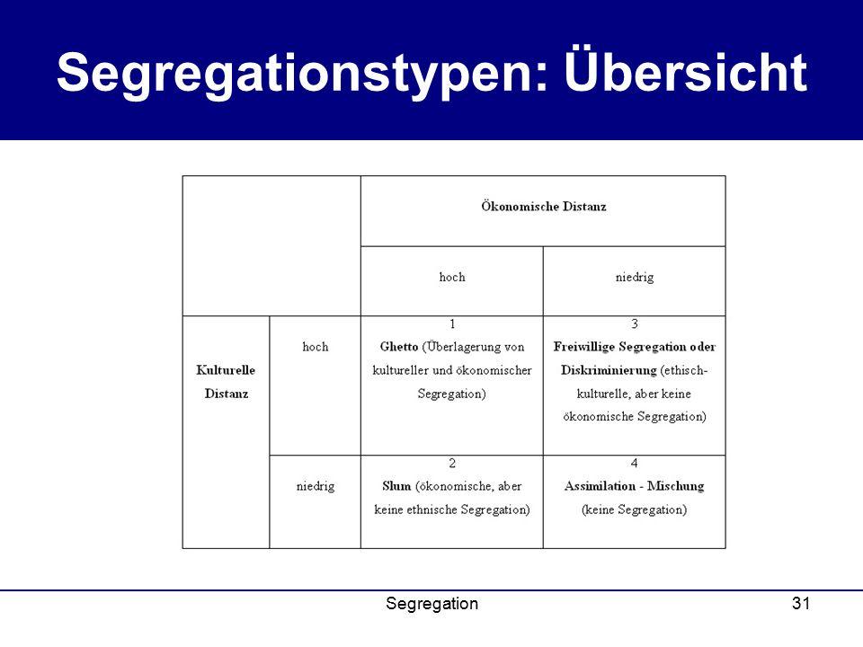 Segregation31 Segregationstypen: Übersicht