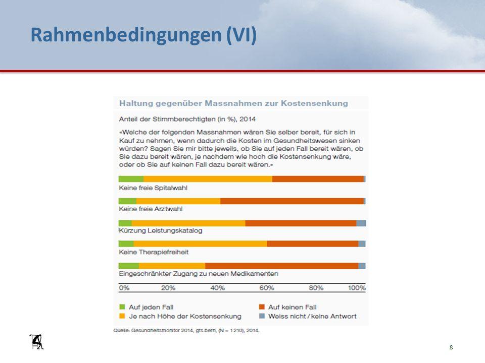 Rahmenbedingungen (VII) Politische Rahmenbedingungen: einige Schwerpunkte Mehr Wettbewerb ins System bringen.