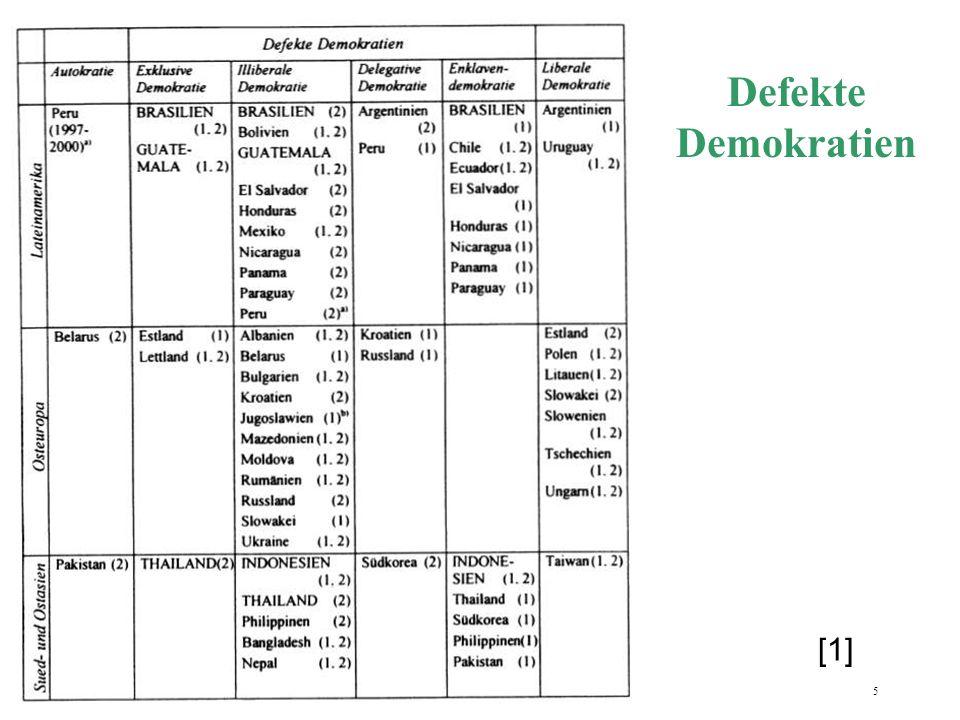 6 Transformationsregionen defekte Demokratien dominieren in Transformationsregionen (72 %) liberale Demokratien (22%) vorwiegend in Mittelosteuropa Verletzung der bürgerlichen Freiheitsrechte und Gewaltenteilung kommen am häufigsten vor Selbstregulierung ist nicht garantiert [1]