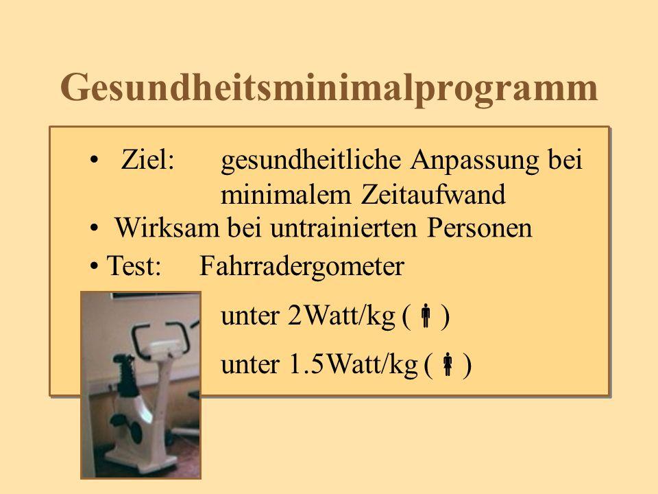 Gesundheitsminimalprogramm Ziel: gesundheitliche Anpassung bei minimalem Zeitaufwand Wirksam bei untrainierten Personen Test: Fahrradergometer unter 2