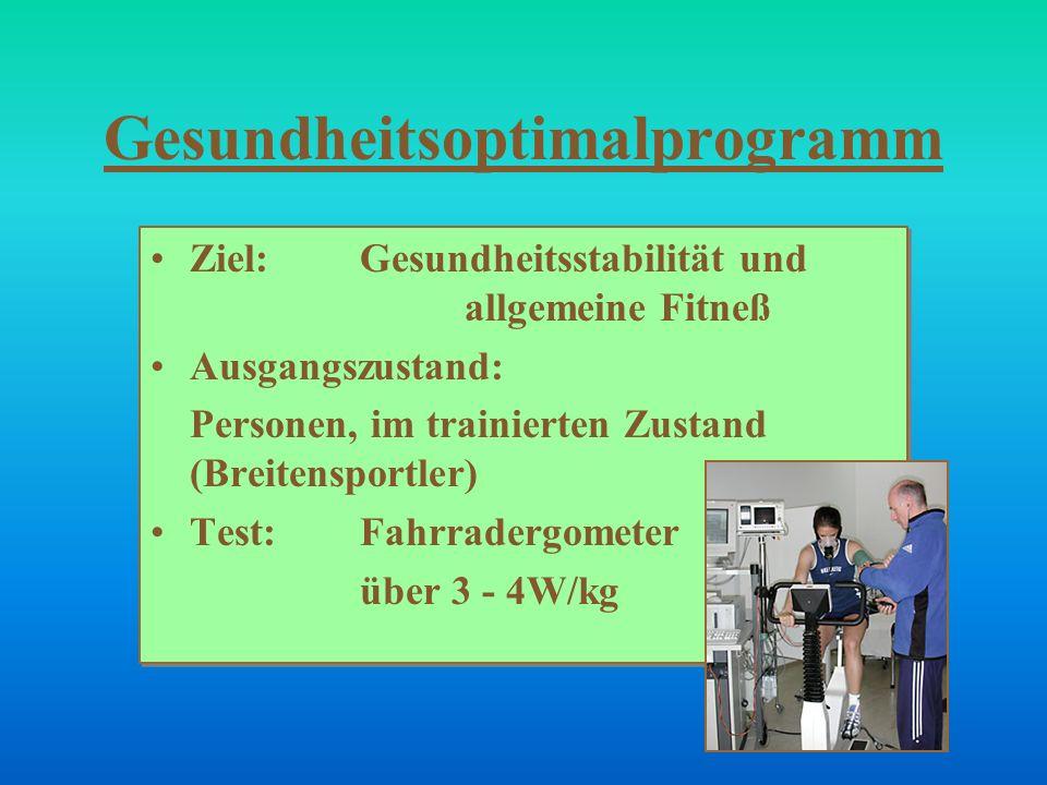 Gesundheitsoptimalprogramm Ziel: Gesundheitsstabilität und allgemeine Fitneß Ausgangszustand: Personen, im trainierten Zustand (Breitensportler) Test: