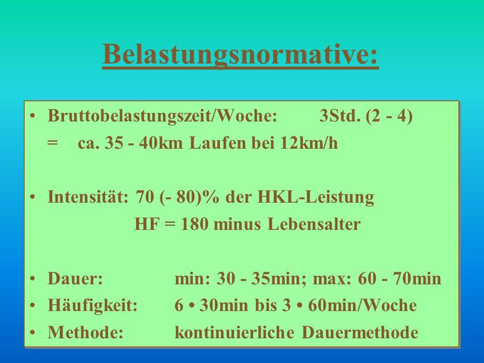 Belastungsnormative: Bruttobelastungszeit/Woche: 3Std. (2 - 4) = ca. 35 - 40km Laufen bei 12km/h Intensität: 70 (- 80)% der HKL-Leistung HF = 180 minu