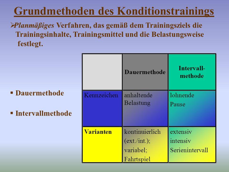 Grundmethoden des Konditionstrainings extensiv intensiv Serienintervall extensiv intensiv Serienintervall kontinuierlich (ext./int.); variabel; Fahrts
