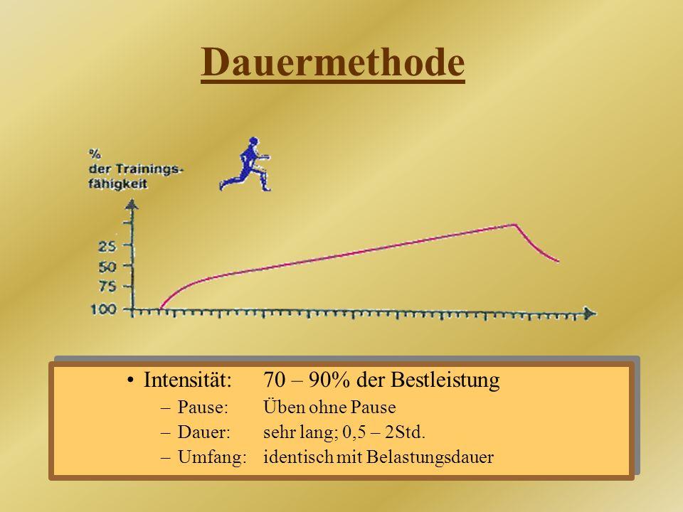 Dauermethode Intensität:70 – 90% der Bestleistung –Pause:Üben ohne Pause –Dauer:sehr lang; 0,5 – 2Std. –Umfang:identisch mit Belastungsdauer Intensitä