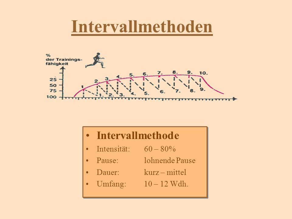 Intervallmethoden Intervallmethode Intensität:60 – 80% Pause:lohnende Pause Dauer:kurz – mittel Umfang: 10 – 12 Wdh. Intervallmethode Intensität:60 –