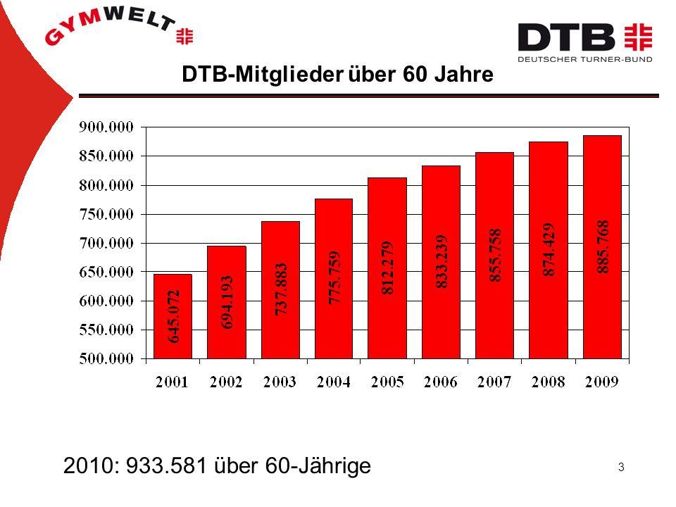 3 2010: 933.581 über 60-Jährige DTB-Mitglieder über 60 Jahre