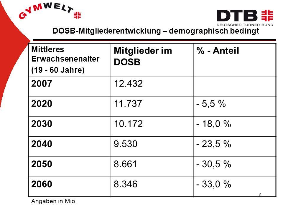 6 DOSB-Mitgliederentwicklung – demographisch bedingt Mittleres Erwachsenenalter (19 - 60 Jahre) Mitglieder im DOSB % - Anteil 200712.432 202011.737- 5,5 % 203010.172- 18,0 % 20409.530- 23,5 % 20508.661- 30,5 % 20608.346- 33,0 % Angaben in Mio.