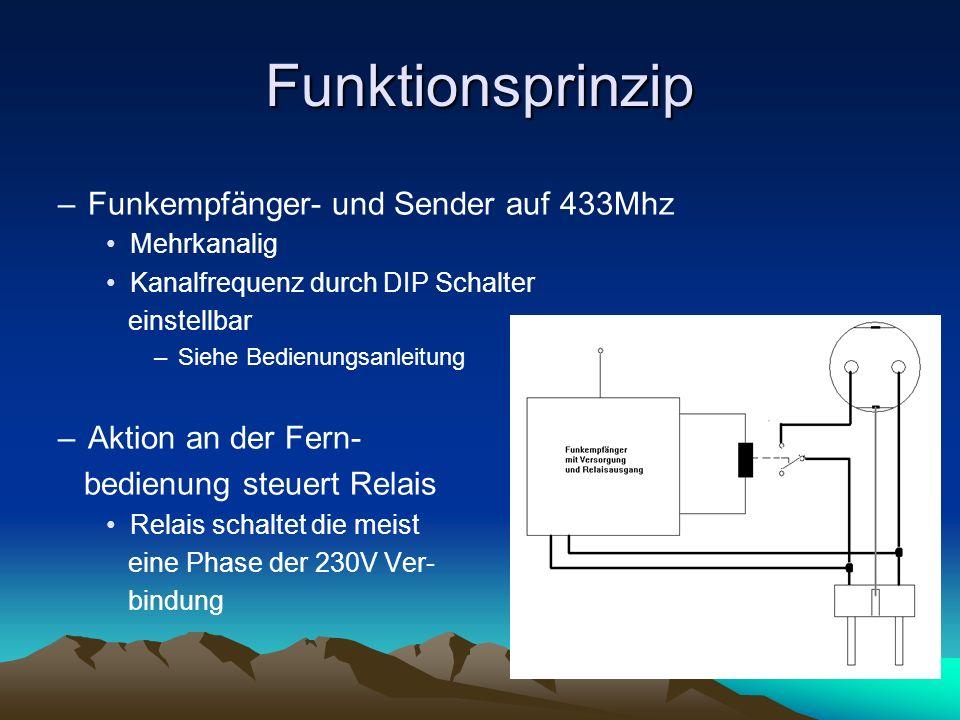 Funktionsprinzip –Funkempfänger- und Sender auf 433Mhz Mehrkanalig Kanalfrequenz durch DIP Schalter einstellbar –Siehe Bedienungsanleitung –Aktion an der Fern- bedienung steuert Relais Relais schaltet die meist eine Phase der 230V Ver- bindung
