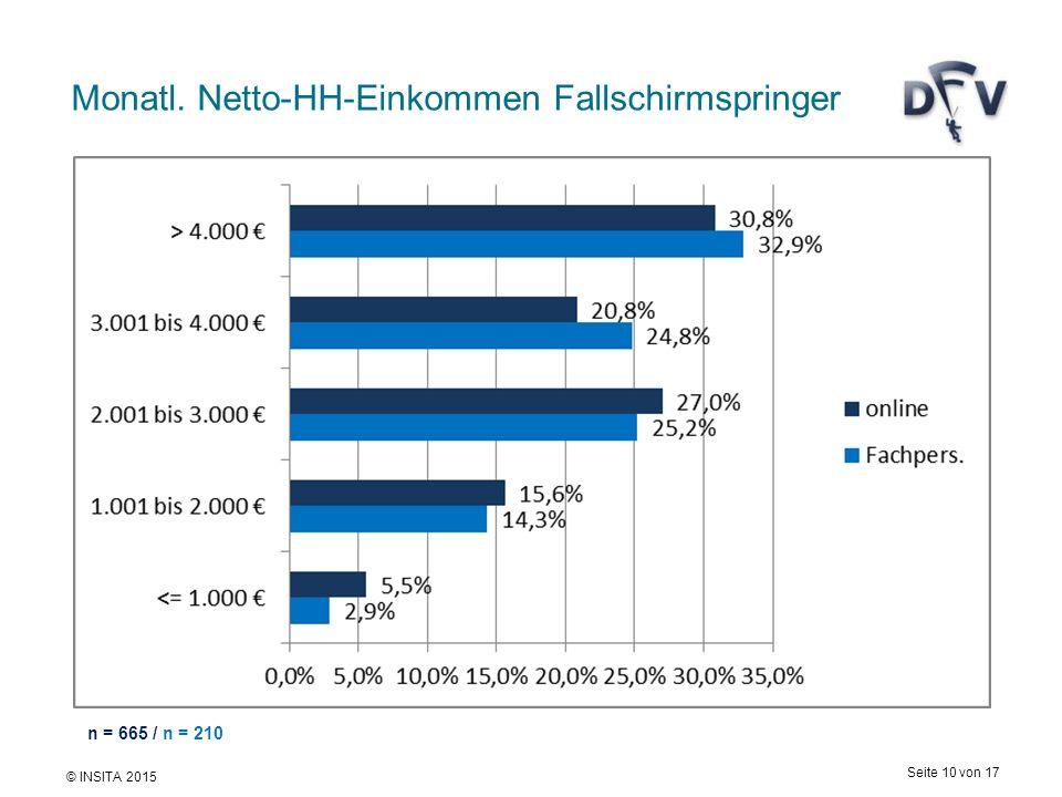 © INSITA 2015 Seite 10 von 17 Monatl. Netto-HH-Einkommen Fallschirmspringer n = 665 / n = 210