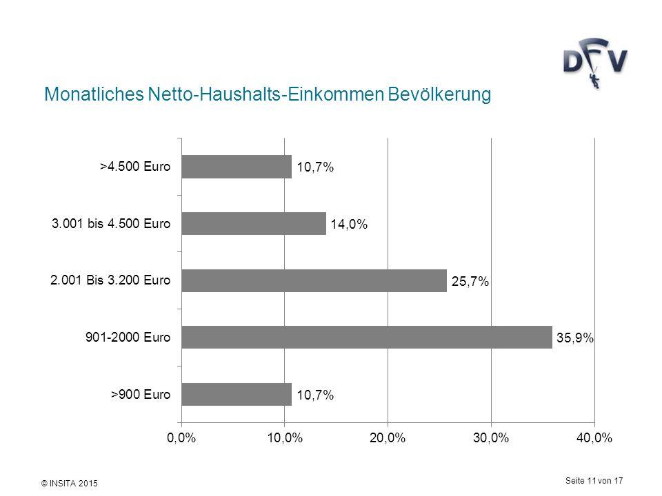 © INSITA 2015 Seite 11 von 17 Monatliches Netto-Haushalts-Einkommen Bevölkerung