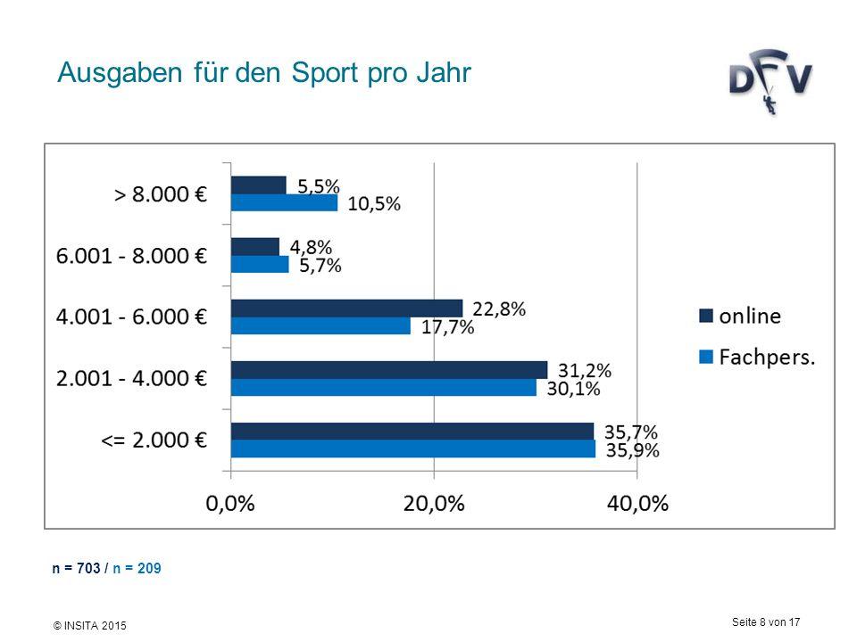 © INSITA 2015 Seite 8 von 17 Ausgaben für den Sport pro Jahr n = 703 / n = 209