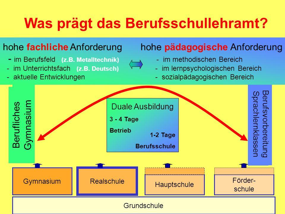 Grundschule Gymnasium Realschule Hauptschule Förder- schule Berufliches Gymnasium Berufsvorbereitung Sprachlernklassen Duale Ausbildung 3 - 4 Tage Betrieb 1-2 Tage Berufsschule Was prägt das Berufsschullehramt.