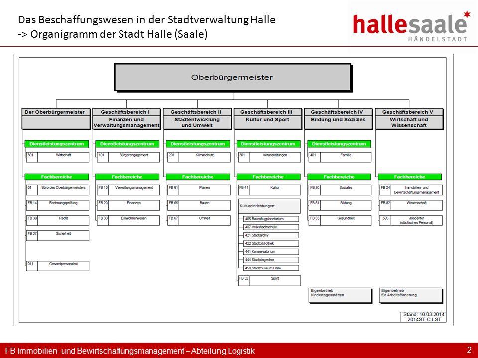 FB Immobilien- und Bewirtschaftungsmanagement – Abteilung Logistik 2 Das Beschaffungswesen in der Stadtverwaltung Halle -> Organigramm der Stadt Halle