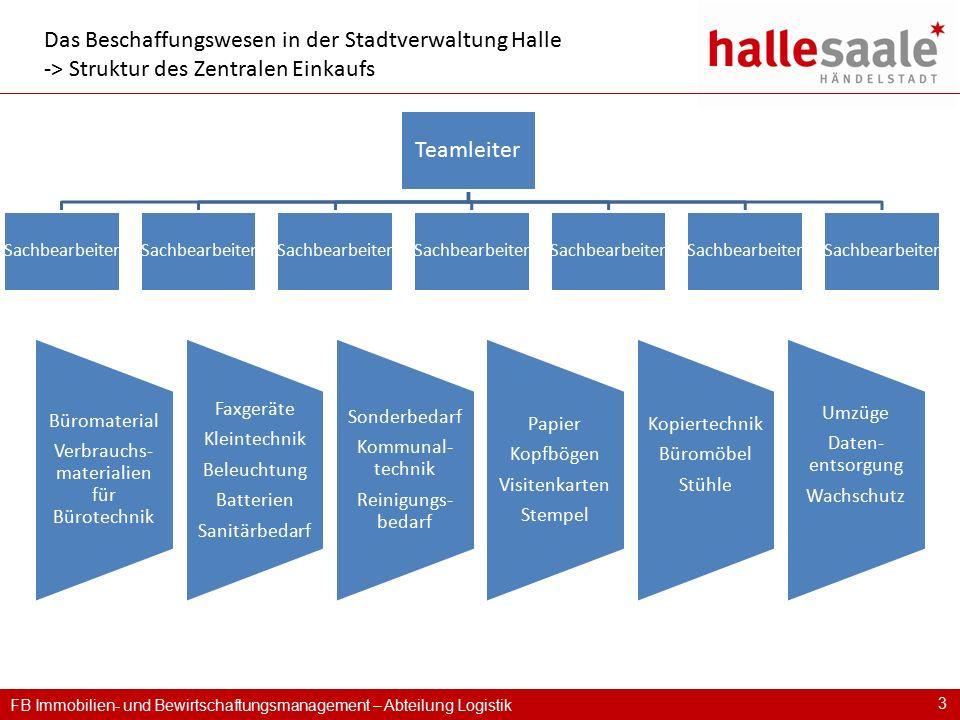FB Immobilien- und Bewirtschaftungsmanagement – Abteilung Logistik 3 Das Beschaffungswesen in der Stadtverwaltung Halle -> Struktur des Zentralen Eink