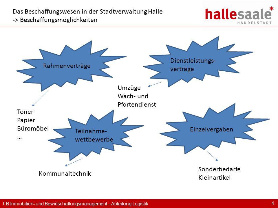 FB Immobilien- und Bewirtschaftungsmanagement – Abteilung Logistik 4 Das Beschaffungswesen in der Stadtverwaltung Halle -> Beschaffungsmöglichkeiten R