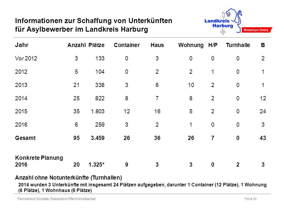 Fachbereich Soziales / Stabsstelle Öffentlichkeitsarbeit Folie 10 Informationen zur Schaffung von Unterkünften für Asylbewerber im Landkreis Harburg J
