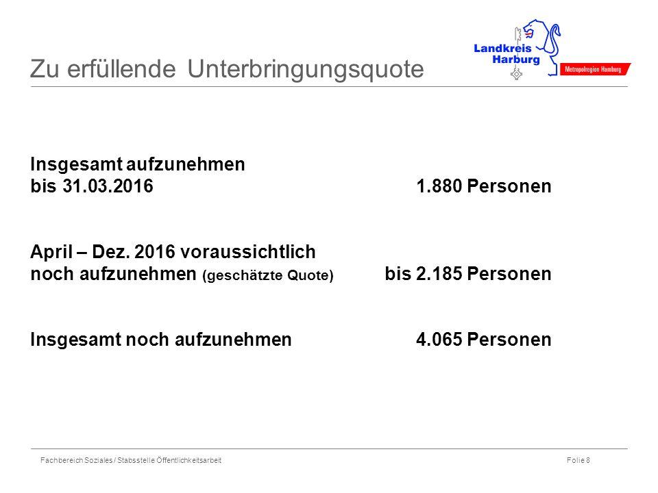 Fachbereich Soziales / Stabsstelle Öffentlichkeitsarbeit Folie 8 Zu erfüllende Unterbringungsquote Insgesamt aufzunehmen bis 31.03.20161.880 Personen