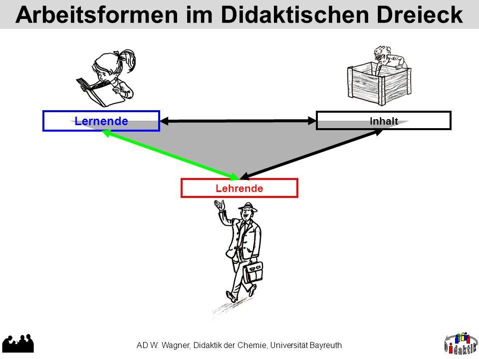 Arbeitsformen im Didaktischen Dreieck AD W. Wagner, Didaktik der Chemie, Universität Bayreuth Lehrende Inhalt Lernende