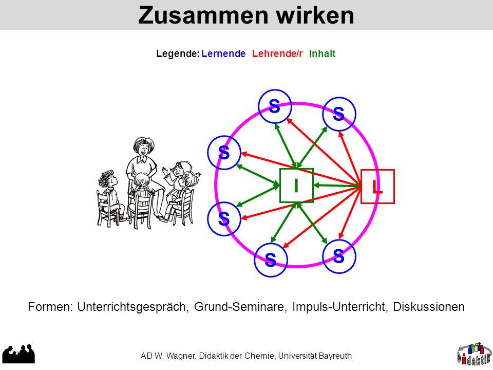 Zusammen wirken AD W. Wagner, Didaktik der Chemie, Universität Bayreuth Legende: Lernende Lehrende/r Inhalt Formen: Unterrichtsgespräch, Grund-Seminar