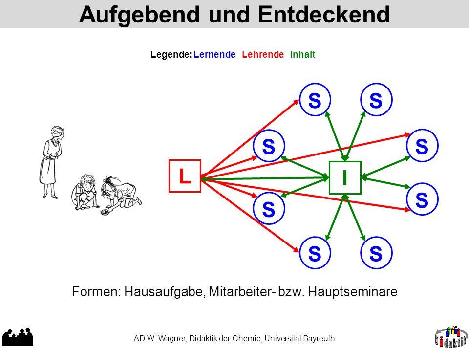 Aufgebend und Entdeckend AD W. Wagner, Didaktik der Chemie, Universität Bayreuth Legende: Lernende Lehrende Inhalt Formen: Hausaufgabe, Mitarbeiter- b