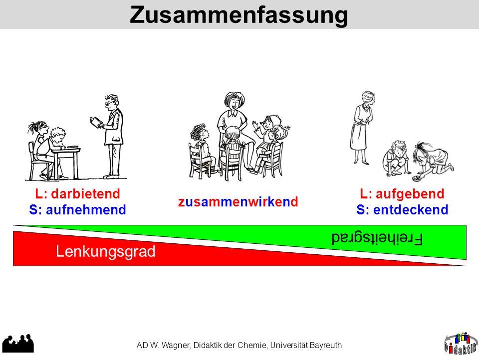 Zusammenfassung AD W. Wagner, Didaktik der Chemie, Universität Bayreuth Lenkungsgrad Freiheitsgrad L: darbietend S: aufnehmend L: aufgebend S: entdeck