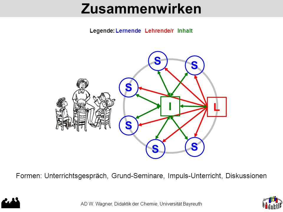 Zusammenwirken AD W. Wagner, Didaktik der Chemie, Universität Bayreuth Legende: Lernende Lehrende/r Inhalt Formen: Unterrichtsgespräch, Grund-Seminare