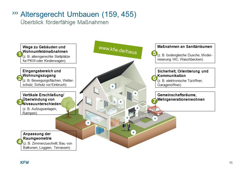 11 Altersgerecht Umbauen (159, 455) Überblick förderfähige Maßnahmen Anpassung der Raumgeometrie (z. B. Zimmerzuschnitt, Bau von Balkonen, Loggien, Te