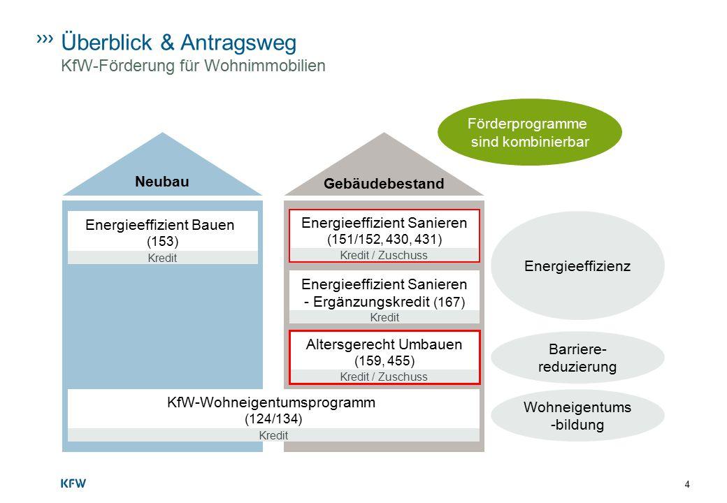 KfW-Wohneigentumsprogramm (124/134) Gebäudebestand Neubau Energieeffizient Bauen (153) Energieeffizienz Barriere- reduzierung Wohneigentums -bildung Ü