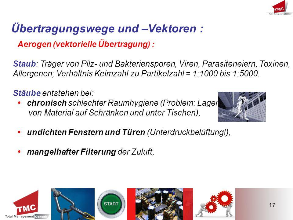 17 Übertragungswege und –Vektoren : Aerogen (vektorielle Übertragung) : Staub: Träger von Pilz- und Bakteriensporen, Viren, Parasiteneiern, Toxinen, A