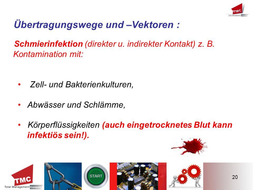 20 Übertragungswege und –Vektoren : Schmierinfektion (direkter u. indirekter Kontakt) z. B. Kontamination mit: Zell- und Bakterienkulturen, Abwässer u