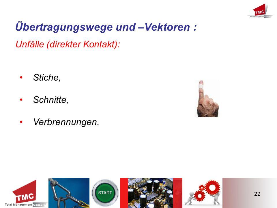 22 Übertragungswege und –Vektoren : Unfälle (direkter Kontakt): Stiche, Schnitte, Verbrennungen.
