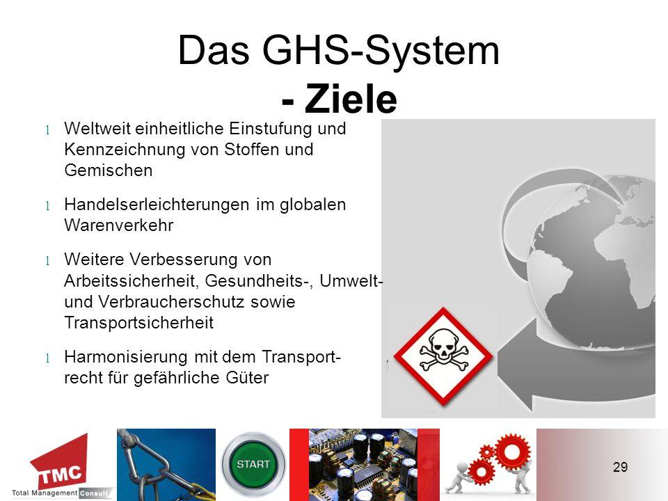 29 Das GHS-System - Ziele l Weltweit einheitliche Einstufung und Kennzeichnung von Stoffen und Gemischen l Handelserleichterungen im globalen Warenver