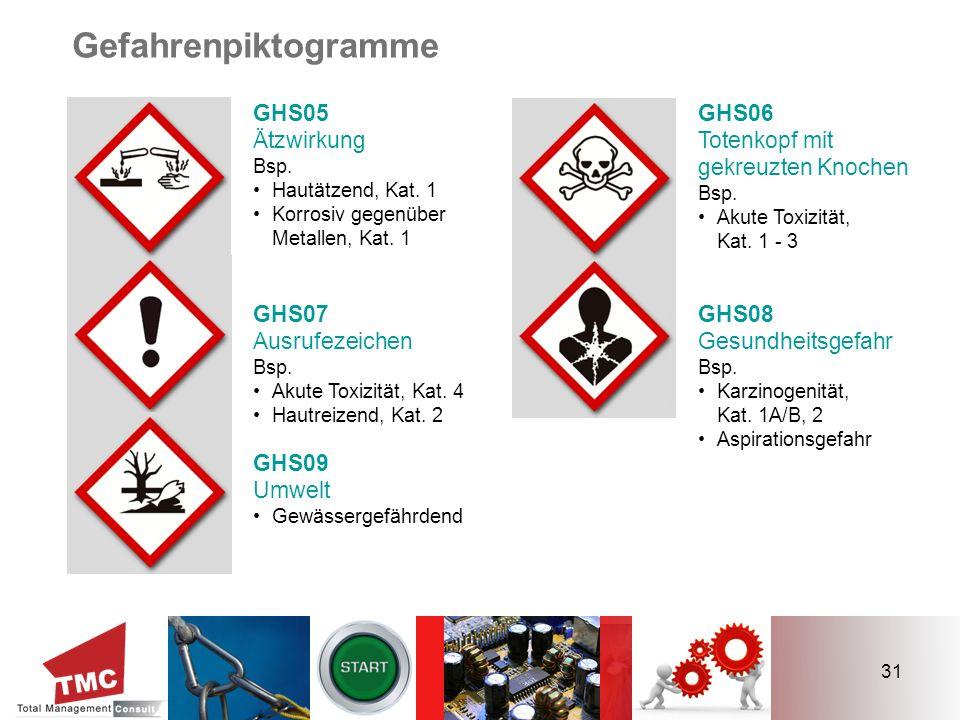 31 GHS06 Totenkopf mit gekreuzten Knochen Bsp. Akute Toxizität, Kat. 1 - 3 GHS08 Gesundheitsgefahr Bsp. Karzinogenität, Kat. 1A/B, 2 Aspirationsgefahr
