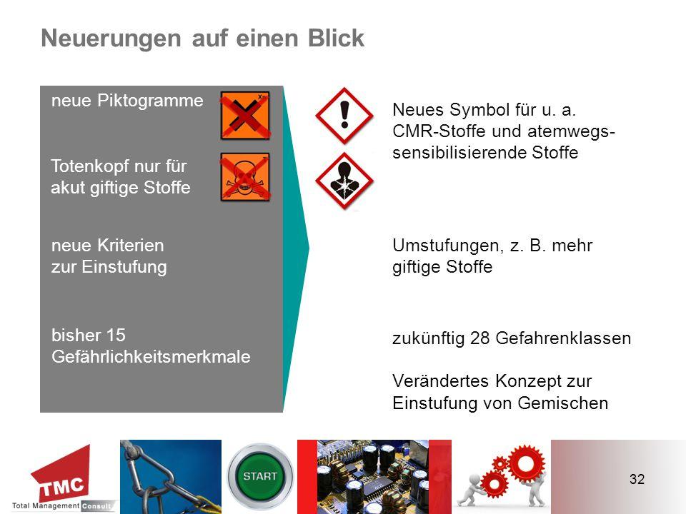 32 Neuerungen auf einen Blick neue Piktogramme bisher 15 Gefährlichkeitsmerkmale Neues Symbol für u. a. CMR-Stoffe und atemwegs- sensibilisierende Sto
