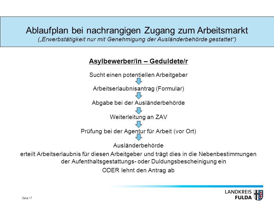 Seite 17 Asylbewerber/in – Geduldete/r Sucht einen potentiellen Arbeitgeber Arbeitserlaubnisantrag (Formular) Abgabe bei der Ausländerbehörde Weiterle