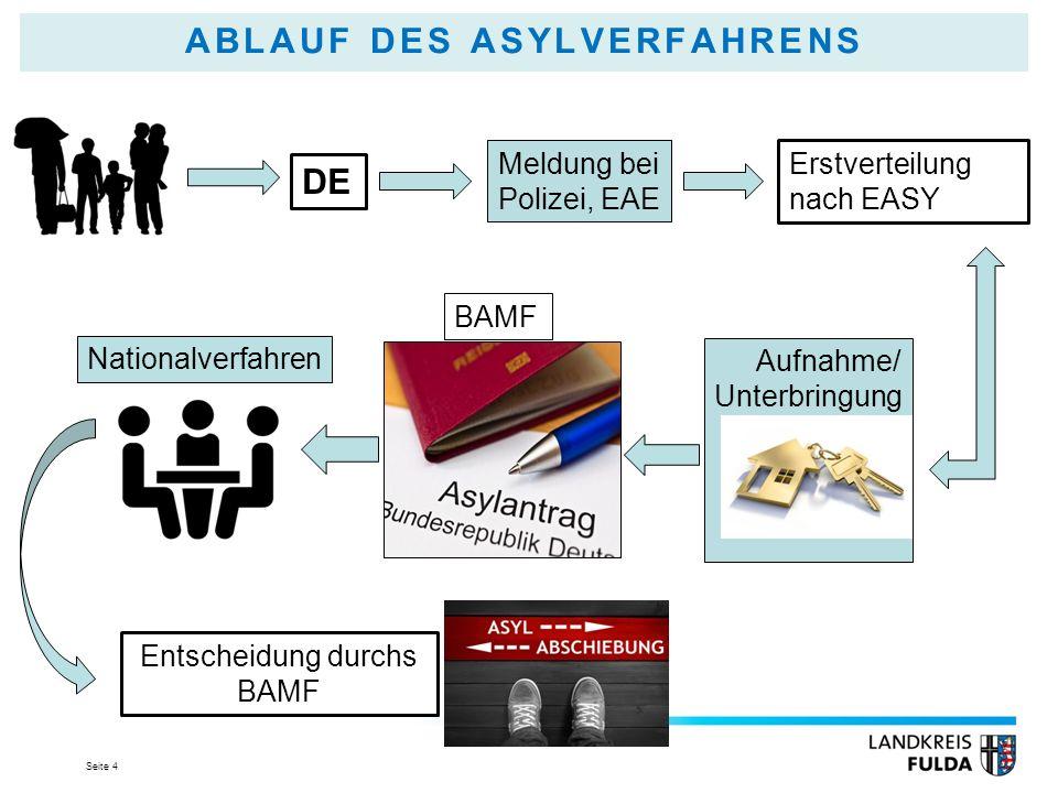 Seite 4 ABLAUF DES ASYLVERFAHRENS DE Meldung bei Polizei, EAE Erstverteilung nach EASY Aufnahme/ Unterbringung BAMF Entscheidung durchs BAMF Nationalverfahren