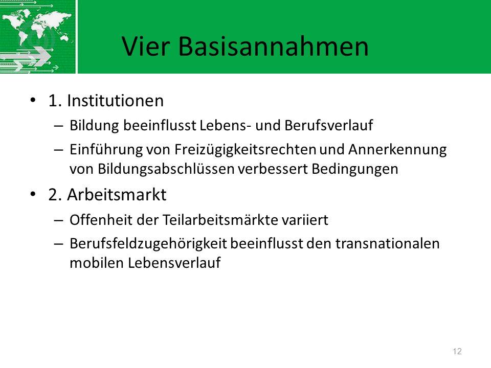 Vier Basisannahmen 1. Institutionen – Bildung beeinflusst Lebens- und Berufsverlauf – Einführung von Freizügigkeitsrechten und Annerkennung von Bildun