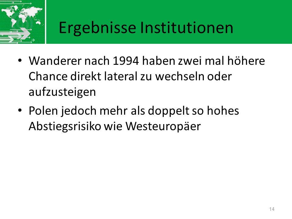 Ergebnisse Institutionen Wanderer nach 1994 haben zwei mal höhere Chance direkt lateral zu wechseln oder aufzusteigen Polen jedoch mehr als doppelt so