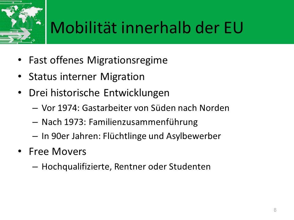 Mobilität innerhalb der EU Fast offenes Migrationsregime Status interner Migration Drei historische Entwicklungen – Vor 1974: Gastarbeiter von Süden n