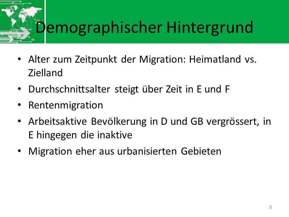 Demographischer Hintergrund Alter zum Zeitpunkt der Migration: Heimatland vs. Zielland Durchschnittsalter steigt über Zeit in E und F Rentenmigration