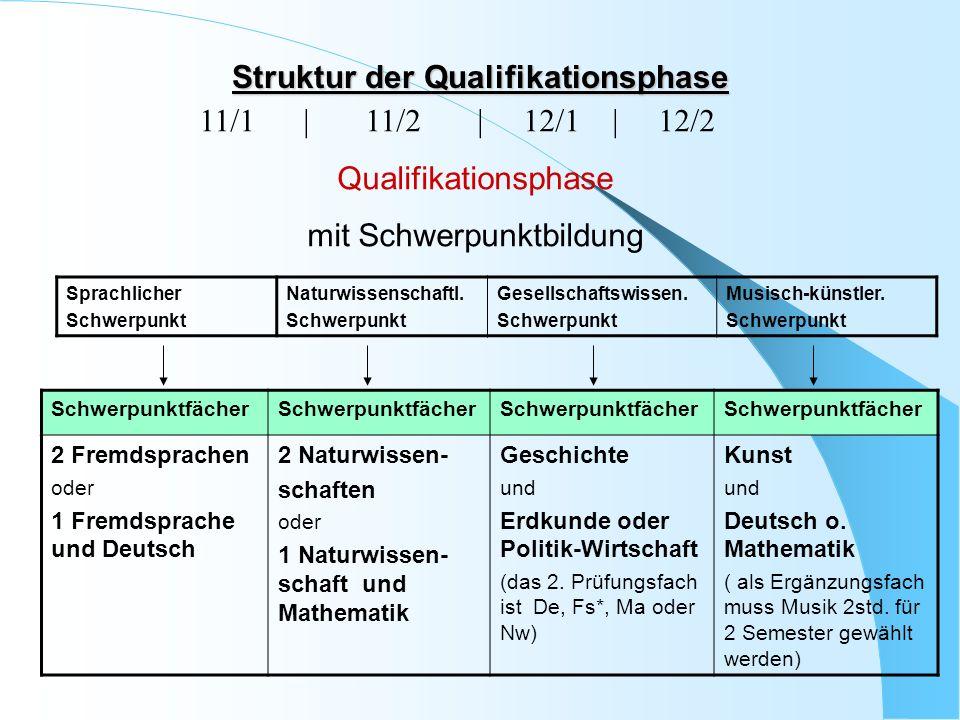 Struktur der Qualifikationsphase 11/1 | 11/2 | 12/1 | 12/2 Qualifikationsphase mit Schwerpunktbildung Sprachlicher Schwerpunkt Naturwissenschaftl.