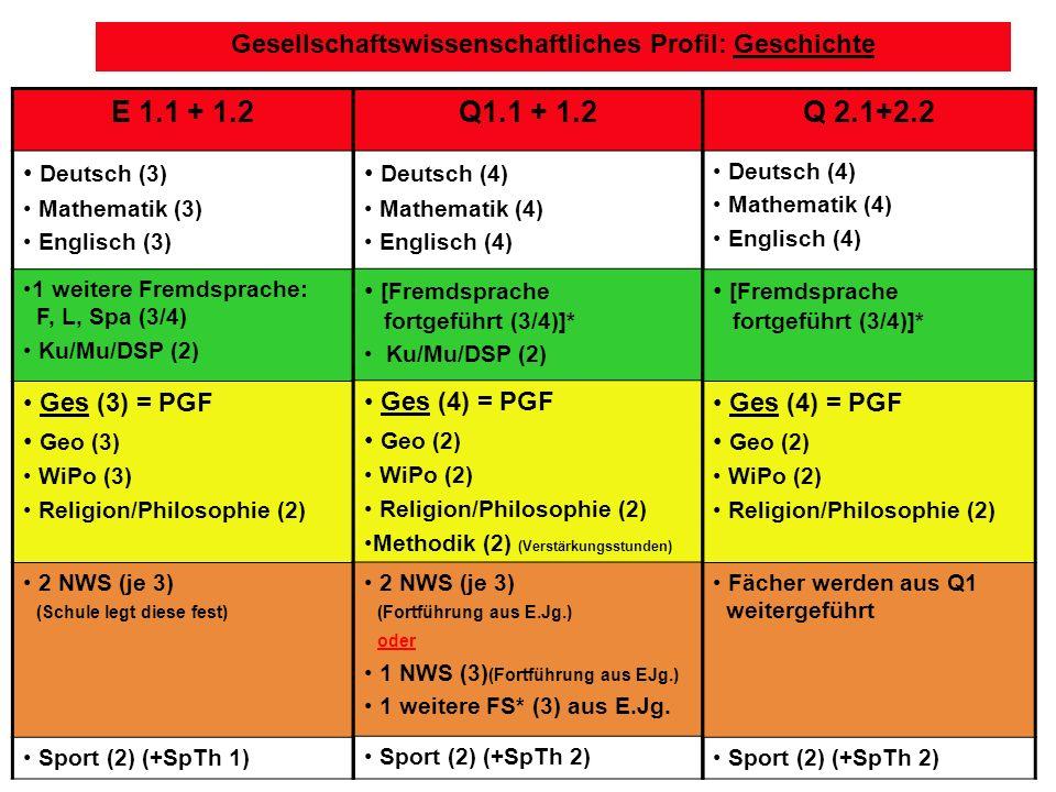 Gesellschaftswissenschaftliches Profil: Geschichte E 1.1 + 1.2 Deutsch (3) Mathematik (3) Englisch (3) 1 weitere Fremdsprache: F, L, Spa (3/4) Ku/Mu/DSP (2) Ges (3) = PGF Geo (3) WiPo (3) Religion/Philosophie (2) 2 NWS (je 3) (Schule legt diese fest) Sport (2) (+SpTh 1) Q1.1 + 1.2 Deutsch (4) Mathematik (4) Englisch (4) [Fremdsprache fortgeführt (3/4)]* Ku/Mu/DSP (2) Ges (4) = PGF Geo (2) WiPo (2) Religion/Philosophie (2) Methodik (2) (Verstärkungsstunden) 2 NWS (je 3) (Fortführung aus E.Jg.) oder 1 NWS (3) (Fortführung aus EJg.) 1 weitere FS* (3) aus E.Jg.