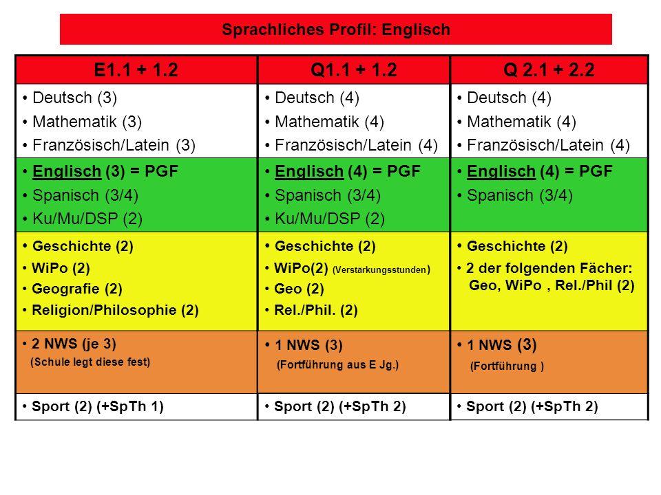 Sprachliches Profil: Englisch E1.1 + 1.2 Deutsch (3) Mathematik (3) Französisch/Latein (3) Englisch (3) = PGF Spanisch (3/4) Ku/Mu/DSP (2) Geschichte (2) WiPo (2) Geografie (2) Religion/Philosophie (2) 2 NWS (je 3) (Schule legt diese fest) Sport (2) (+SpTh 1) Q1.1 + 1.2 Deutsch (4) Mathematik (4) Französisch/Latein (4) Englisch (4) = PGF Spanisch (3/4) Ku/Mu/DSP (2) Geschichte (2) WiPo(2) (Verstärkungsstunden ) Geo (2) Rel./Phil.